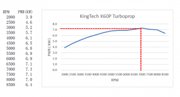 KingTech K-60TP Turbine